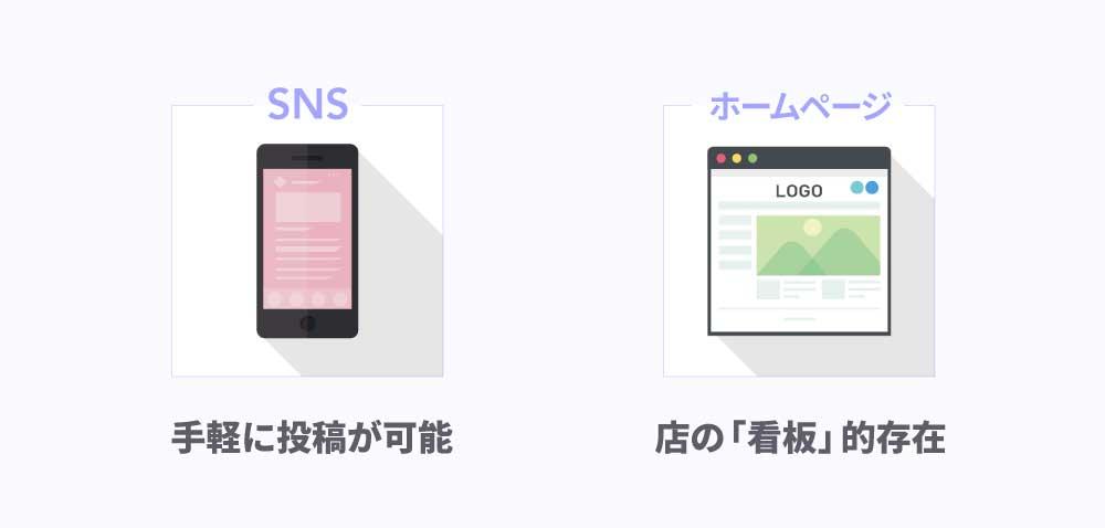 ホームページとSNSの異なる点